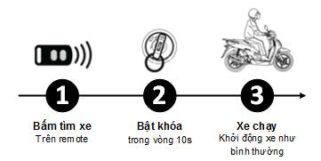 Huong dan su dung khoa chong trom xe may KTM200 2